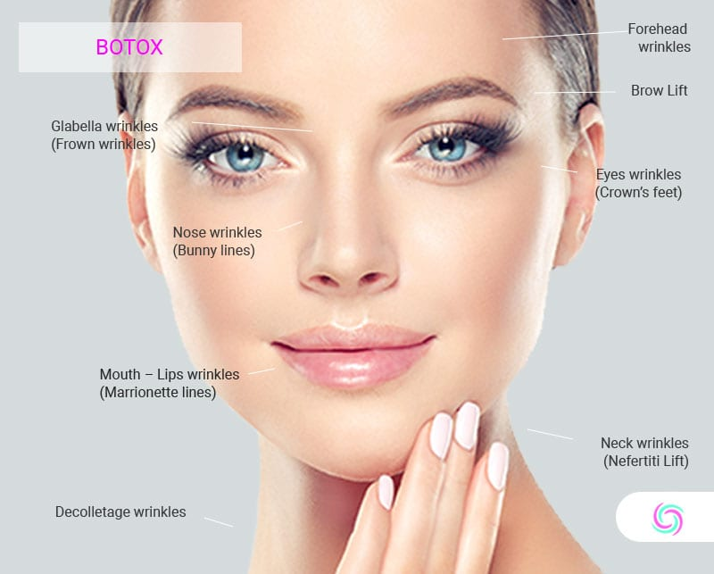Botox for Wrinkles | Best Prices Athens - Derm & Plastic Surgery Clinic